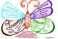 Another Life Mind Map by Astrid Morganne