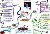 Creative Genius Mind Map by Astrid Morganne