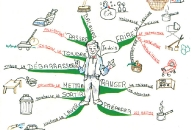Learn French Mind Map by Christine Richsteiner