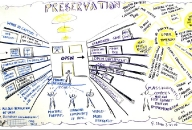 Digital Preservation Mind Map by Eileen Clegg