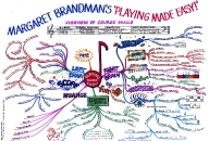 Music made easy Mind Map by Margaret Brandman