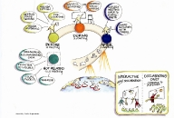 Graphic Recording Mind Map by Mary Corrigan