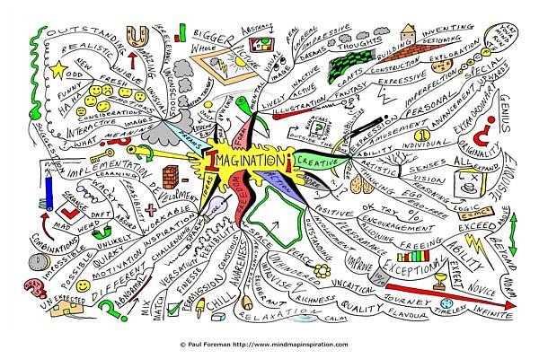 Imagination Mind Map | Mind Map Art