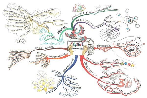 creative intelligence mind map alan emily burton Creative Intelligence
