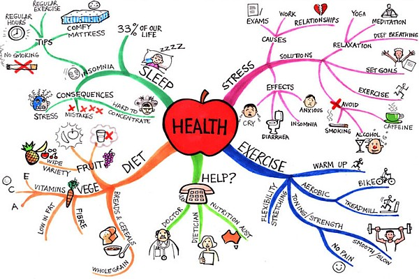 Health @ Mind Map Art