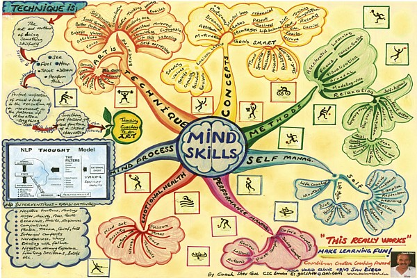 mind skills mind map by shev gul Mind Skills