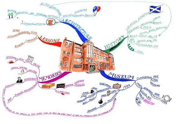 museum article mind map philip chambers Museum Article