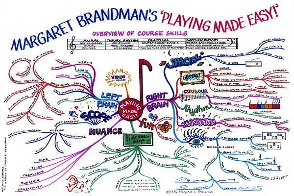 playing made easy margaret brandman Music Made Easy