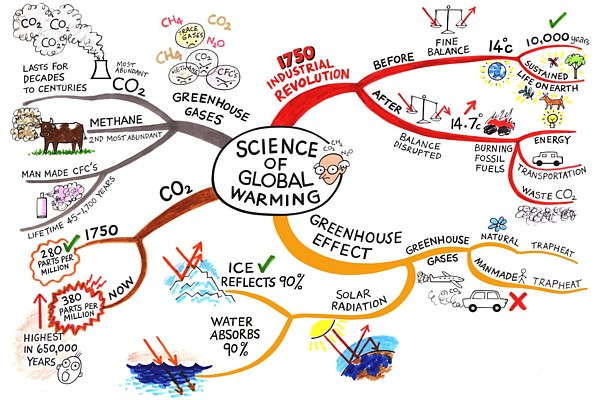 Global Warming Map Science Global Warming @ Mind Map Art