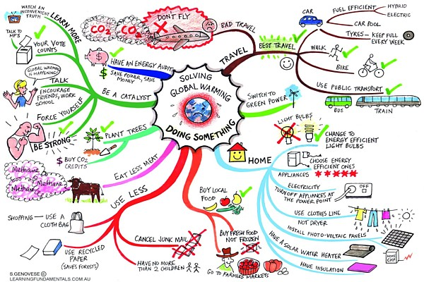 Solving Global Warming Mind Map by Sharon & Jane Genovese