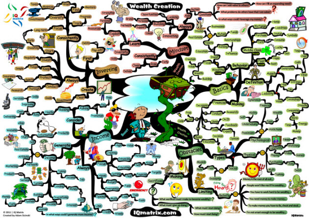 Security Mind Map Wealth Creation Mind Map
