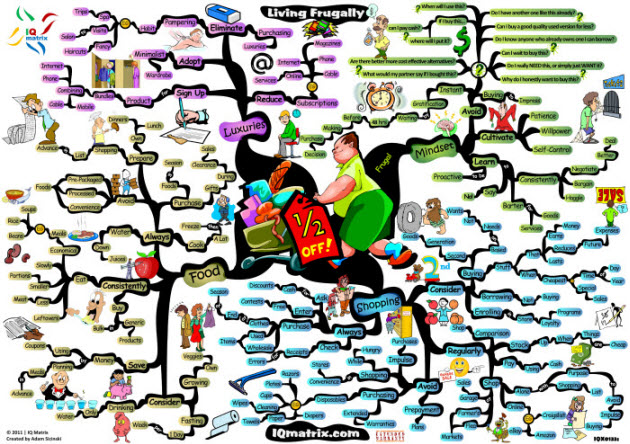 Living Frugally Mind Map Living Frugally