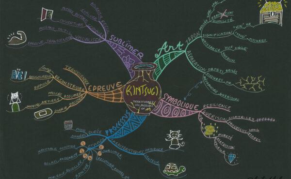 The Kintsugi Mind Map