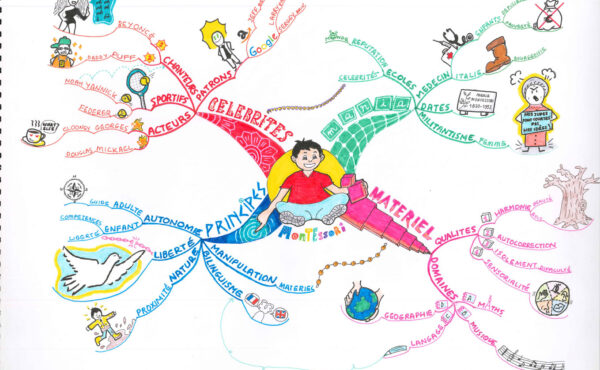 The Montessori Mind Map