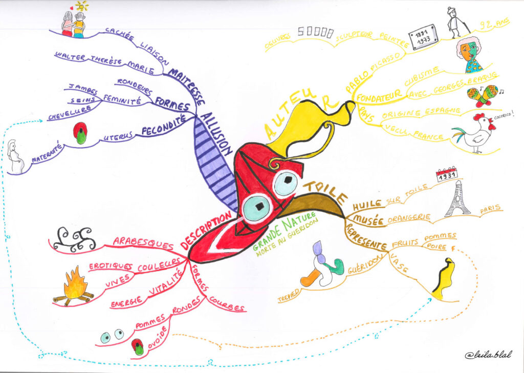 The Picasso Mind Map