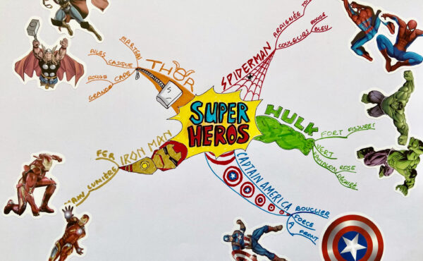 The Superheroes Mind Map