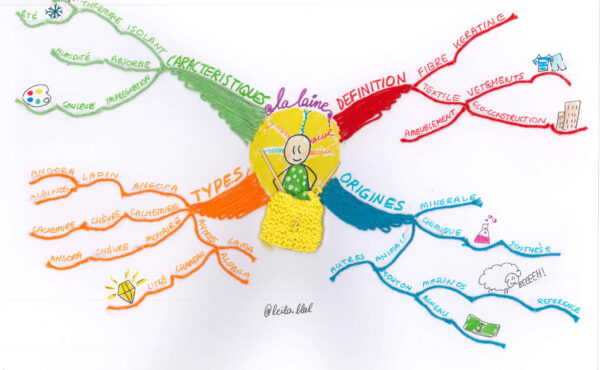 The Wool Mind Map