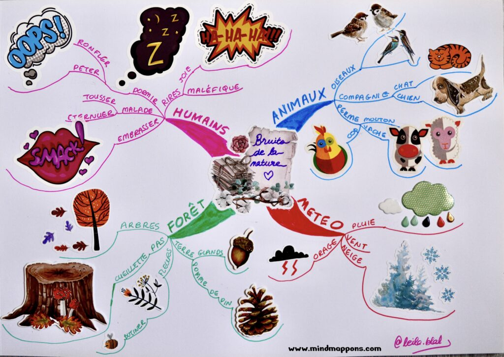 The Sounds Mind Map
