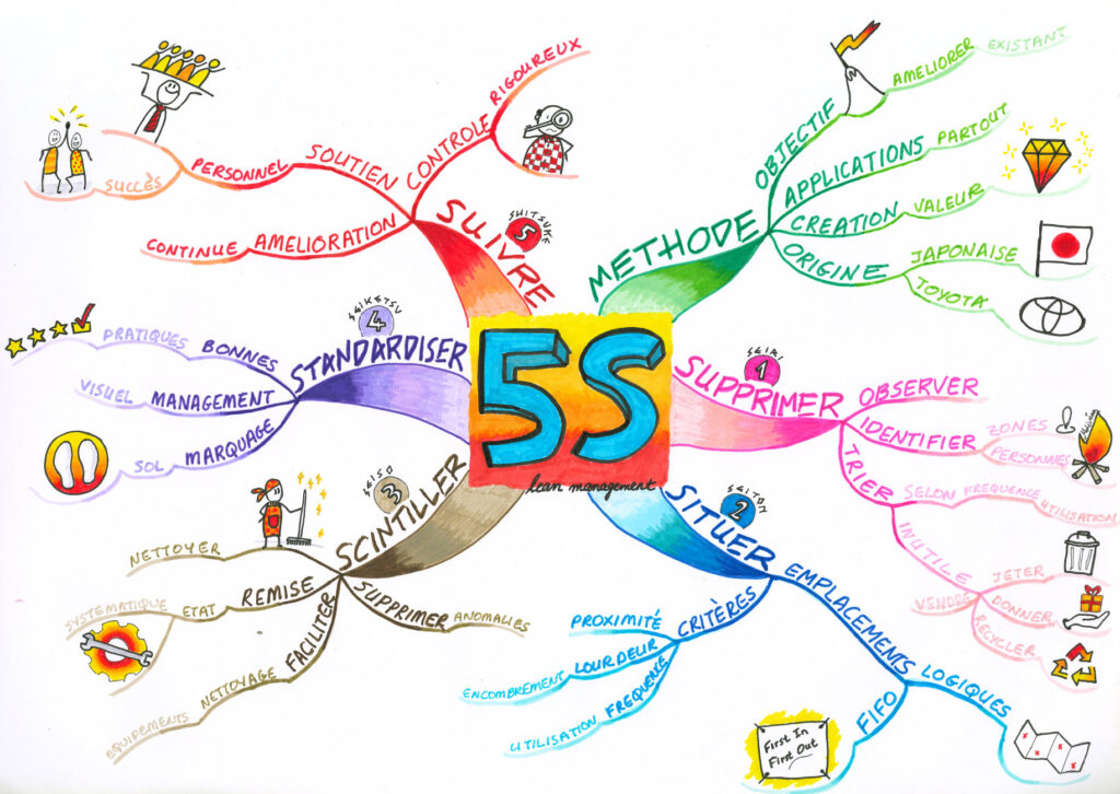 The 5S Mind Map