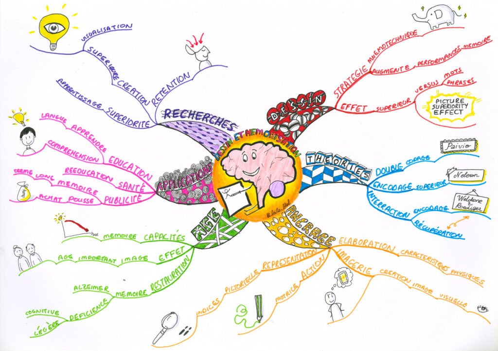 The Drawing Effect Mind Map